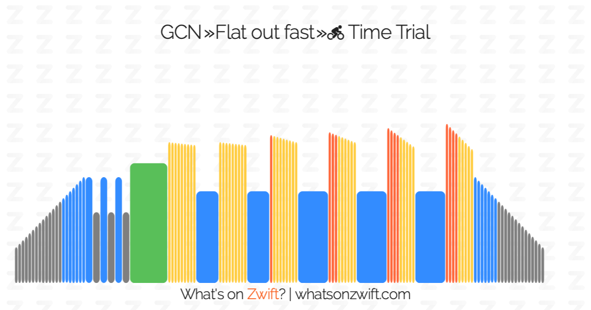 Zwift workouts: GCN » Time Trial | What's on Zwift?