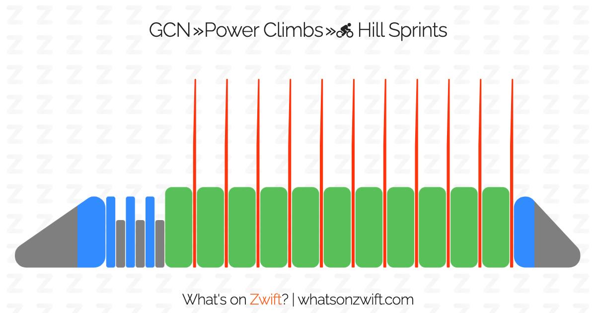 Zwift Workouts Gcn — ZwiftItaly