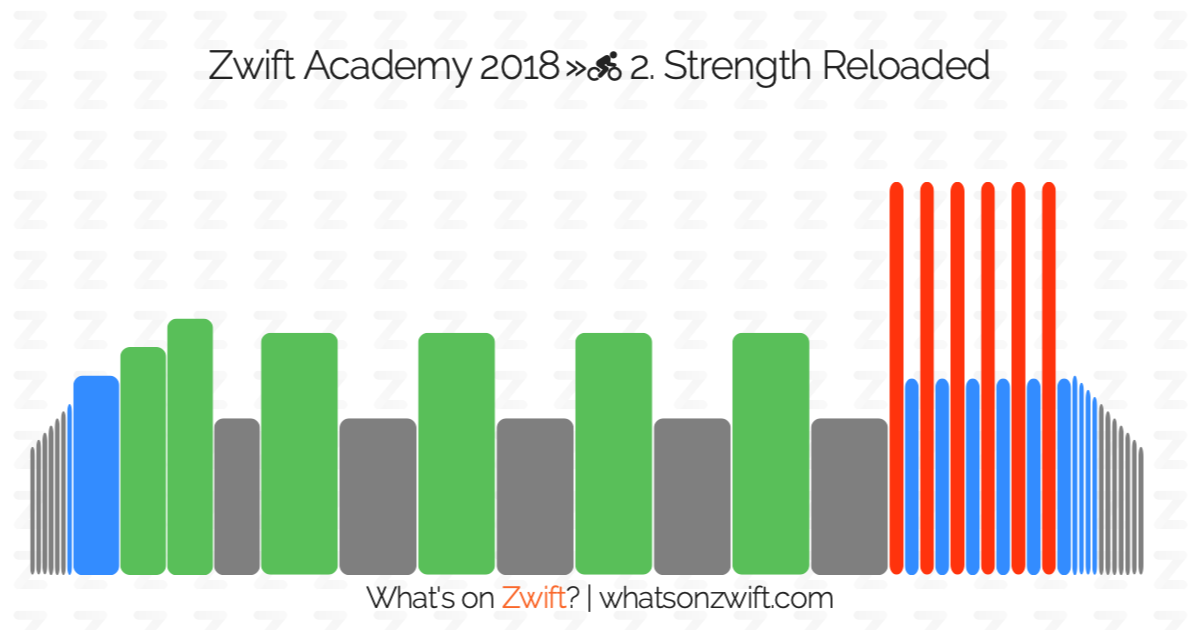 Zwift workouts: Zwift Academy 2018 » 2  Strength Reloaded   What's