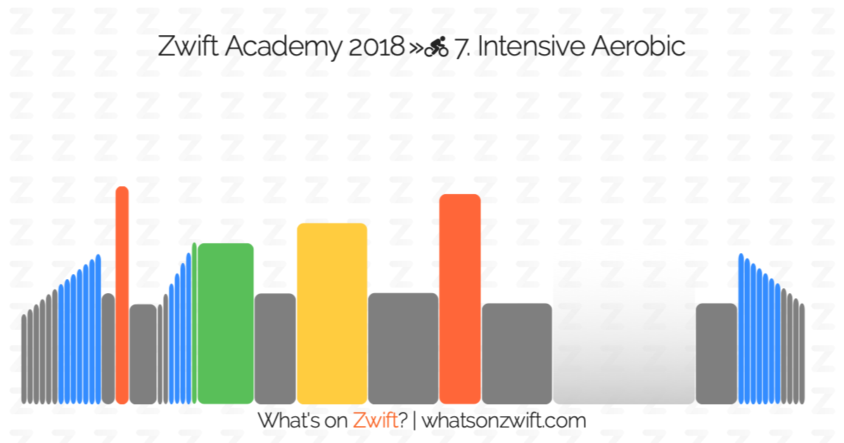 Zwift workouts: Zwift Academy 2018 » 7  Intensive Aerobic