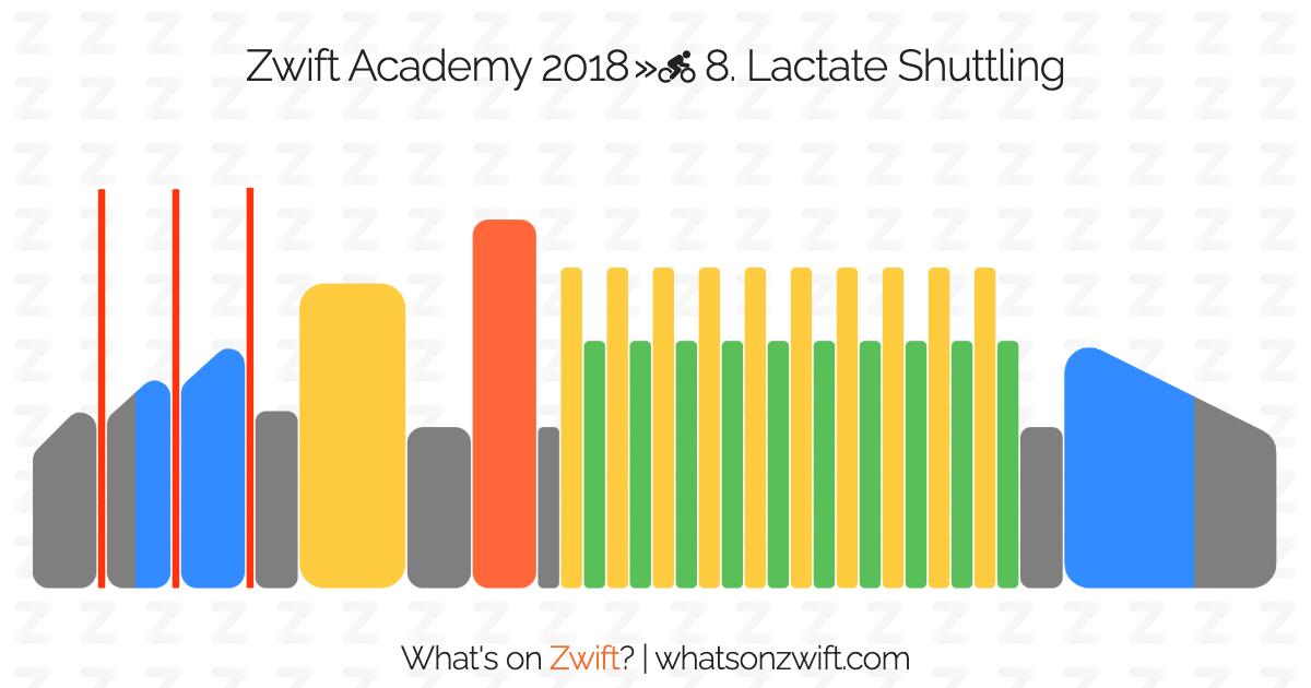 Zwift workouts: Zwift Academy 2018 » 8  Lactate Shuttling