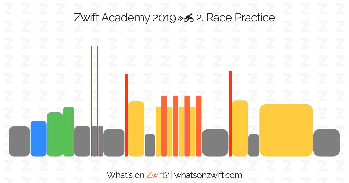 Zwift workouts: Zwift Academy 2019 » 2  Race Practice