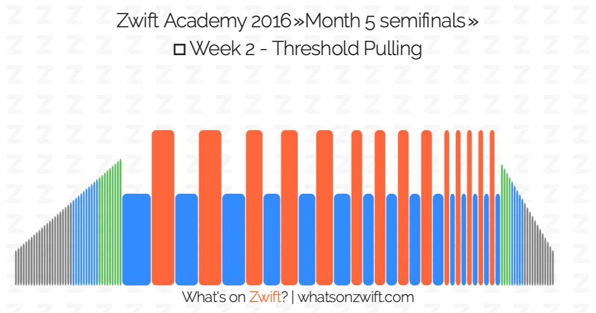 Zwift workouts: Zwift Academy 2016 » Week 2 - Threshold